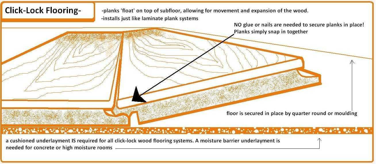 как правильно установить инженерную доску или ламинат