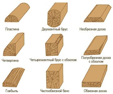 Пиломатериал  разных сечений