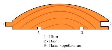 виды толщины блок хауса