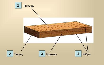 части обрезной доски
