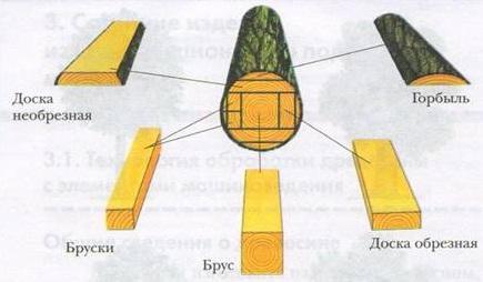 разновидности пиломатериалов