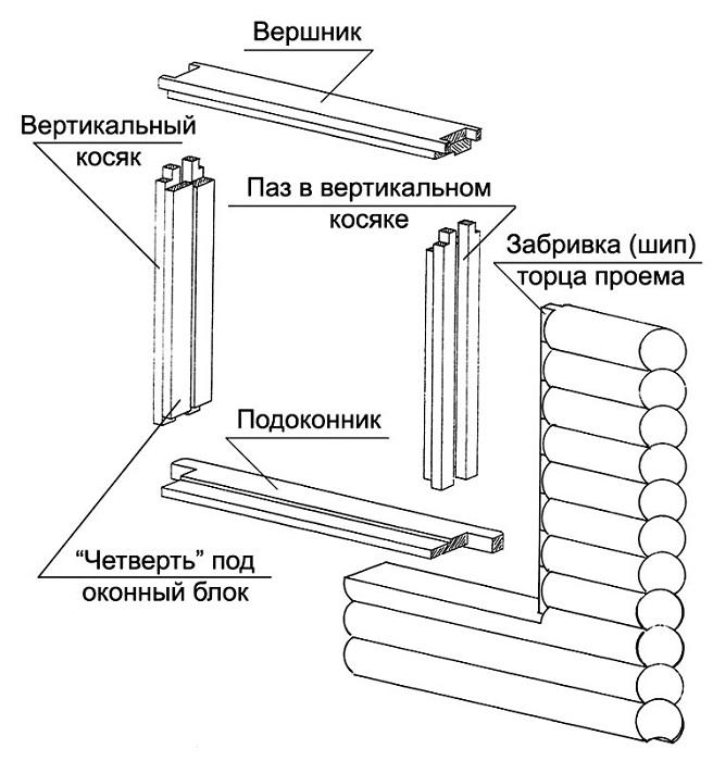 Конструкция называется окосячка
