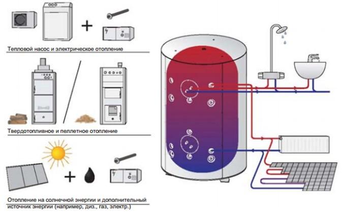 Схема отполения загородного дома комбинированная