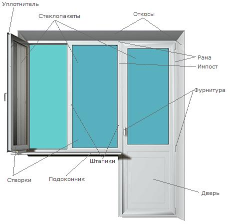 из чего состоят  пластиковые окна