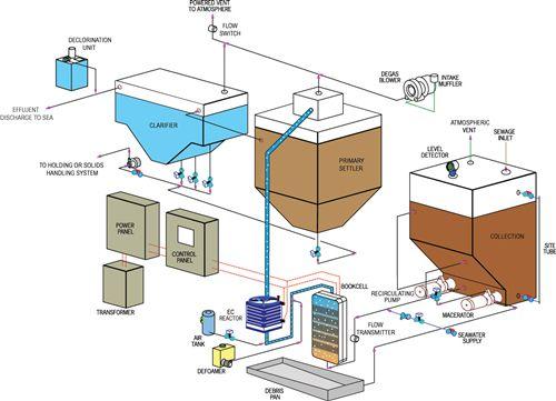 как работает канализация