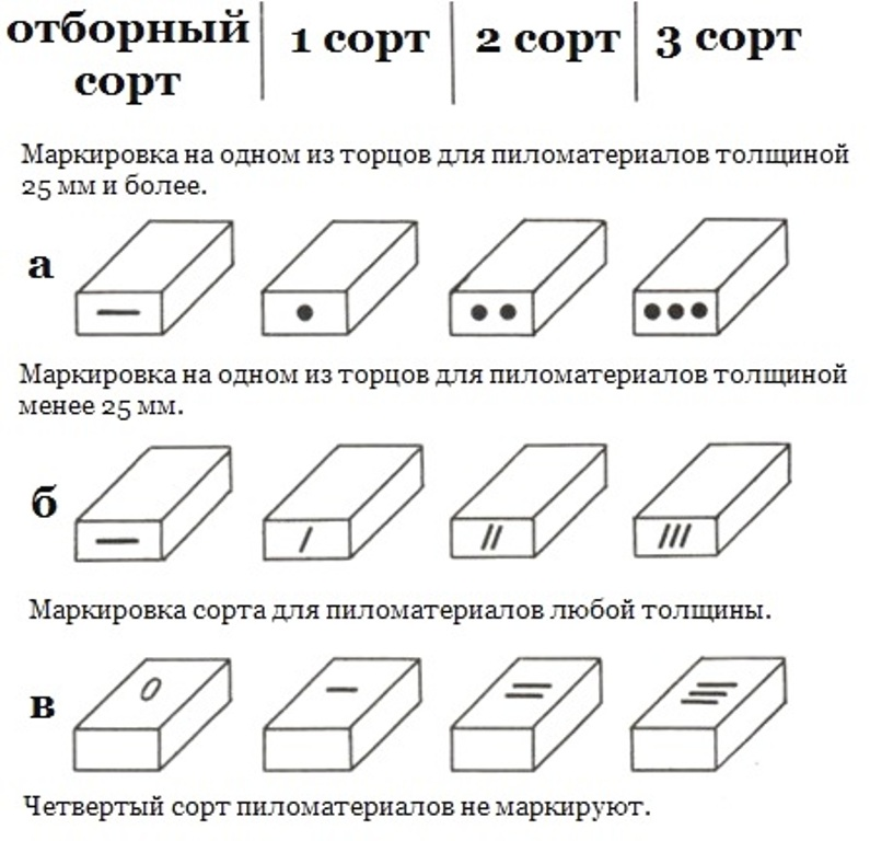 маркировка пиломатериала