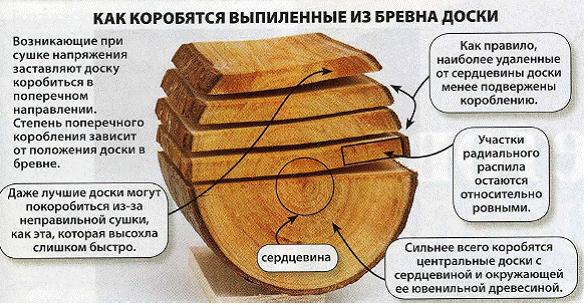 как коробятся выпиленные из дерева доски
