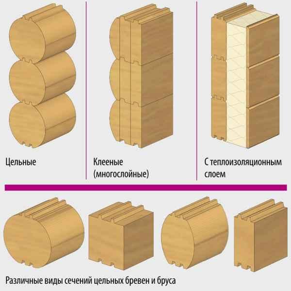 из чего строят Финские дома