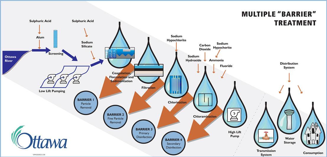 водоподготовка, очистка воды
