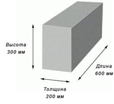 размеры пеноблока фото