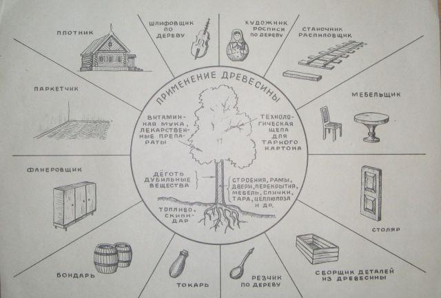 где применяется древесина