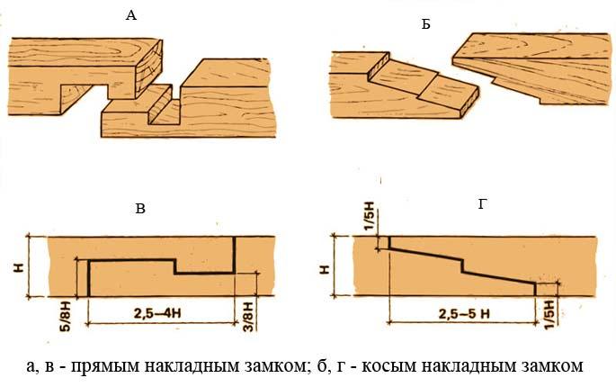 соединение бруса по длине