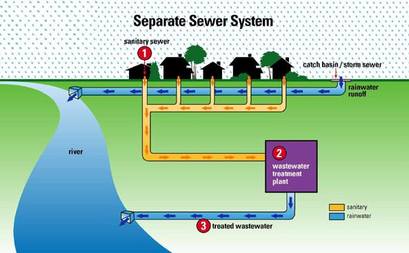 сепаратор канализации