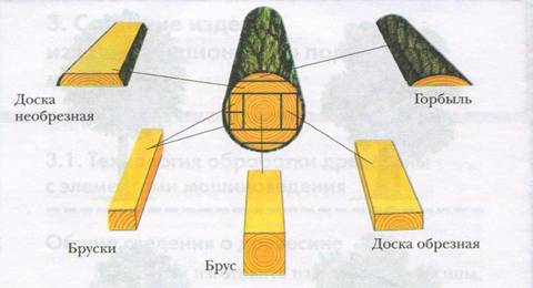 технологии пиломатериала
