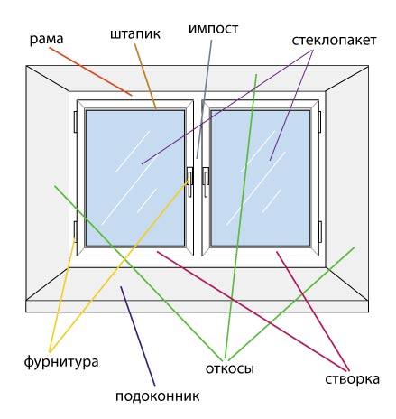 из чего состоят окна ПВХ