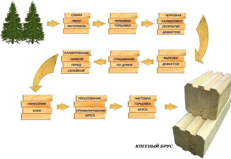 процесс изготовления клееного бруса