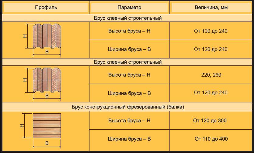 клееный брус таблица