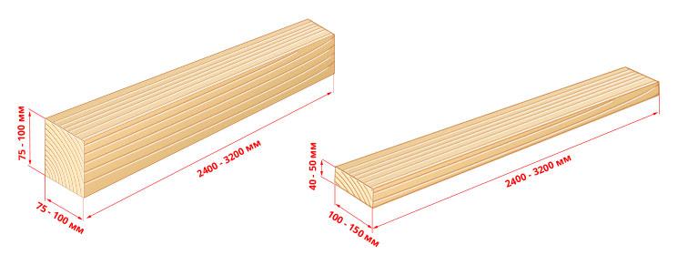 размеры доски обрезной и бруса в сравнение